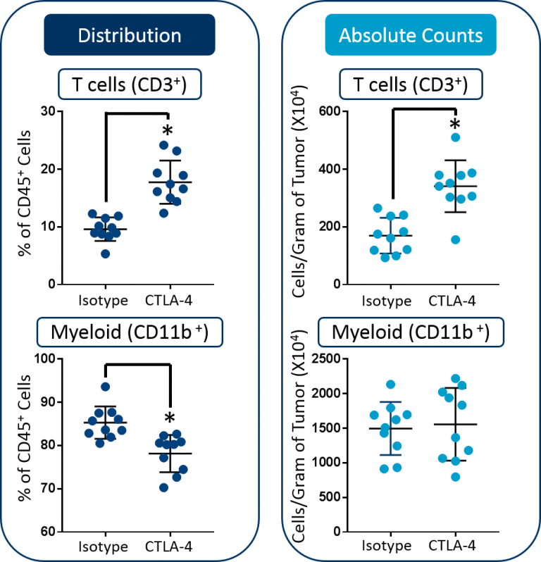 Fig. 2: Distribution versus absolute count measurements of T cells and myeloid cells in CT26 tumors. Statistical analysis was performed using a Student's t-test (*p<0.05).