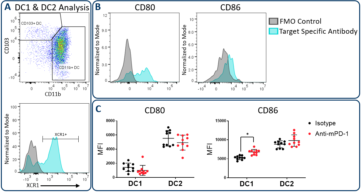 Figure 3. CD80 and CD86 maturation marker expression on DC subsets.