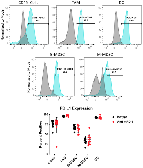 Figure 4. PD-L1 analysis on myeloid subsets and tumor cells.