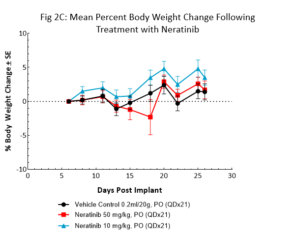 Fig 2C: Mean percent body weight change following treatment with Neratinib