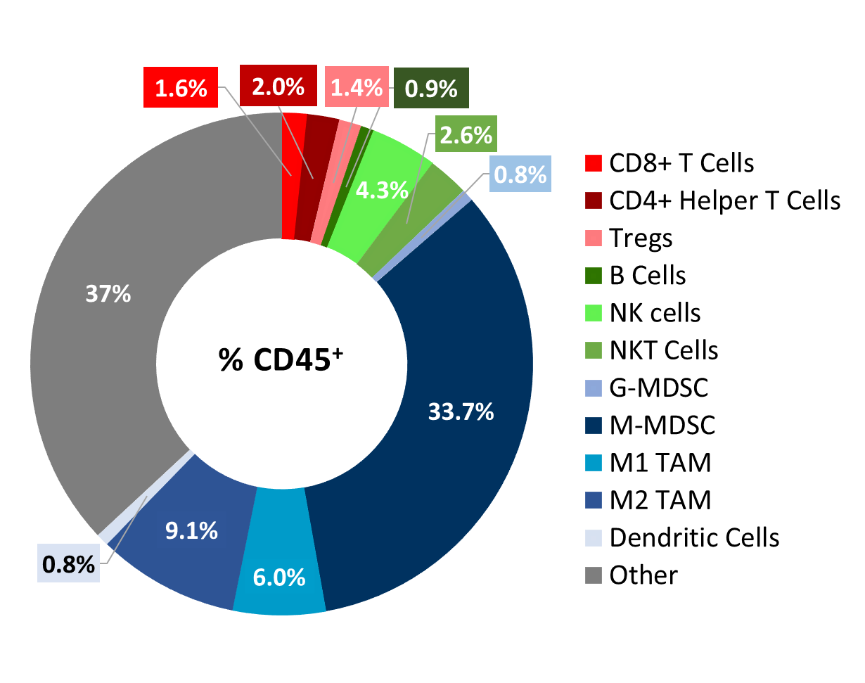 Figure 2. Immunophenotyping of tumor immune cell infiltrates in the Cloudman S91 model