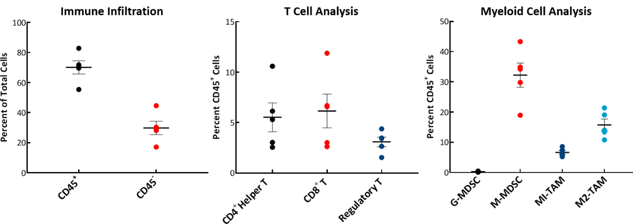 Fig. 2: Tumor immune profile of E0771 showing immune cell infiltration.