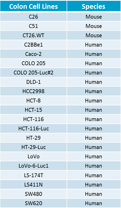 Table 1: Colon Cell Lines with Species