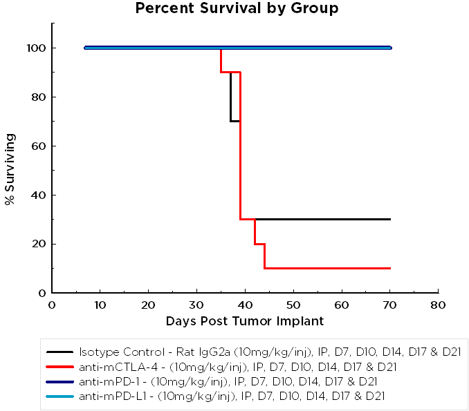 Fig 3B: ID8 Percent Survival by Group Chart