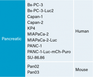 Table 1: Pancreatic Carcinoma Cell Lines at Labcorp
