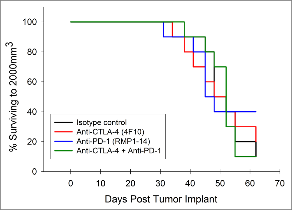 Fig. 3: Survival of Pan02 Pancreatic Tumor Bearing Mice Treated with Anti-PD-1 and Anti-CTLA-4